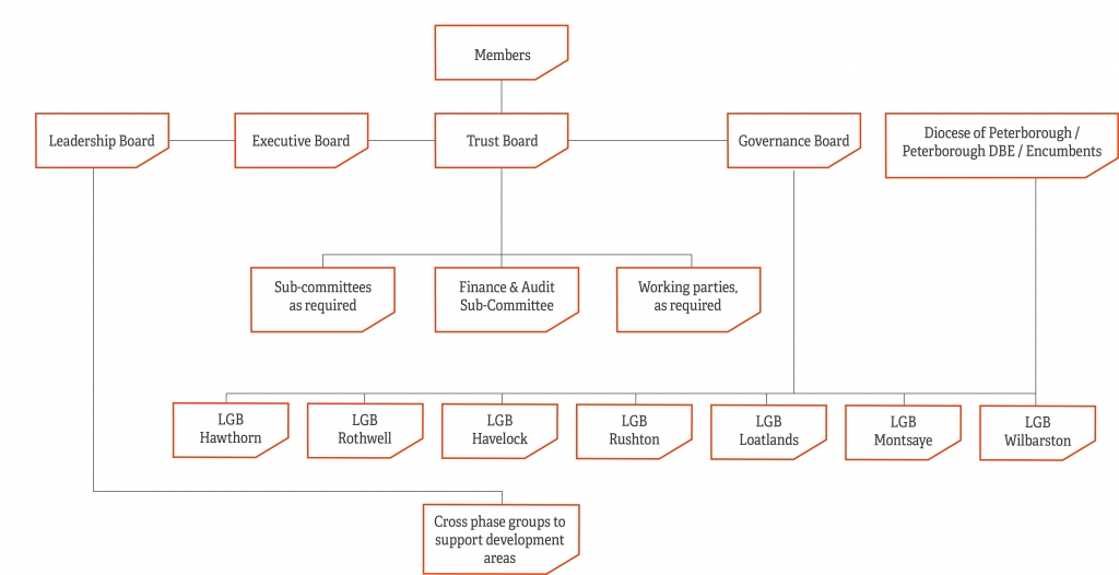 PS structure diagram 7